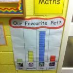 Our favourite pet graph